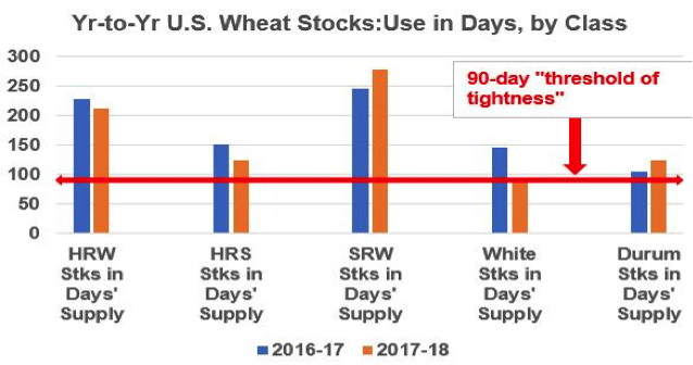 2-9-18 wheat stocks use in days