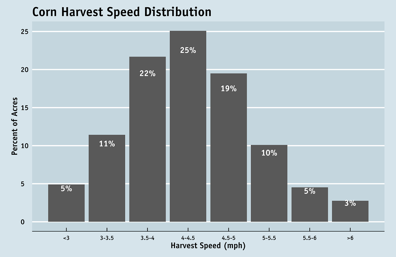 corn harvest speed data