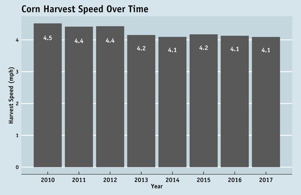 Em_featured_09-18_harvest-speed-over-time