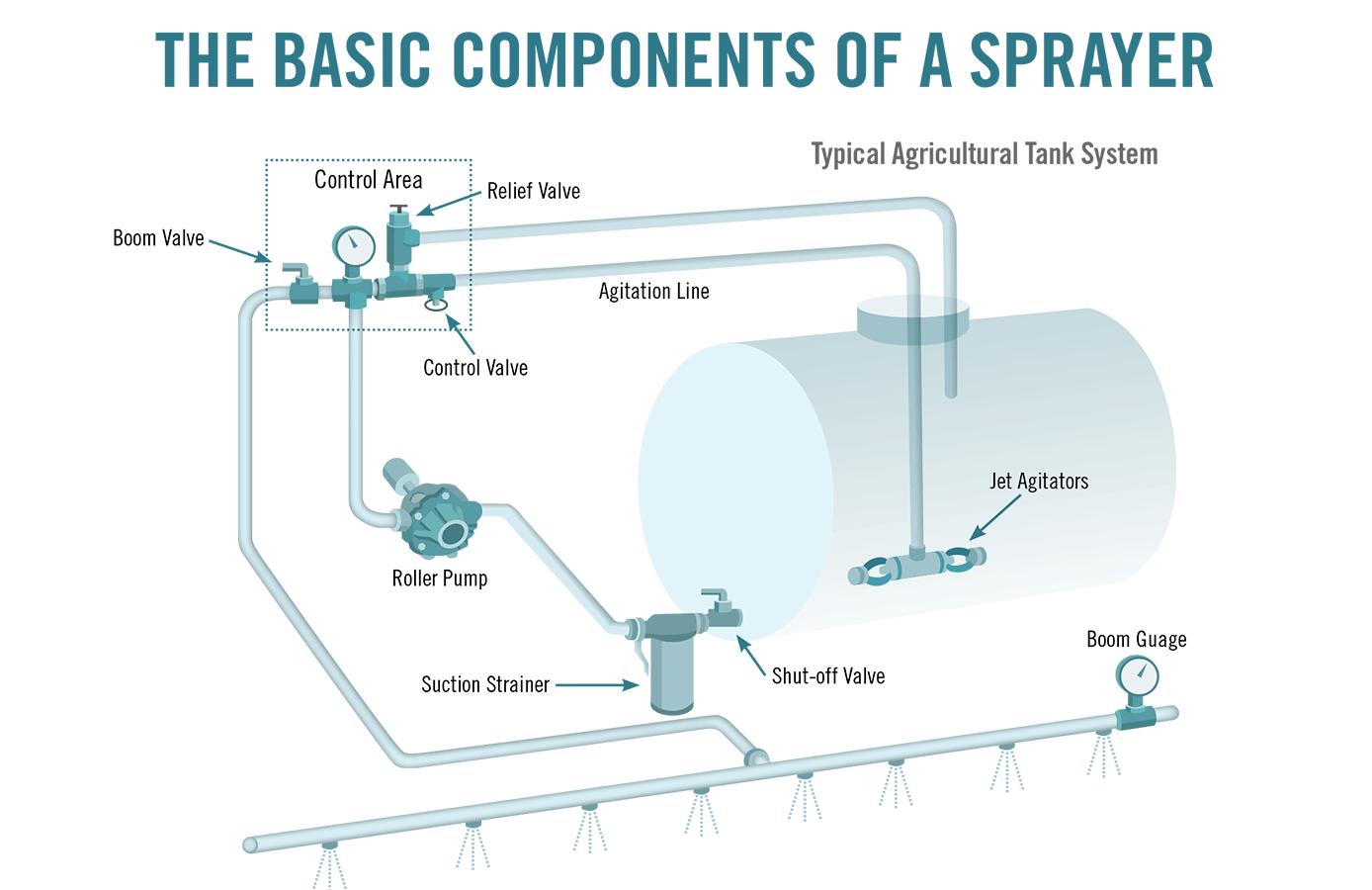 basic spraying equipment tank system