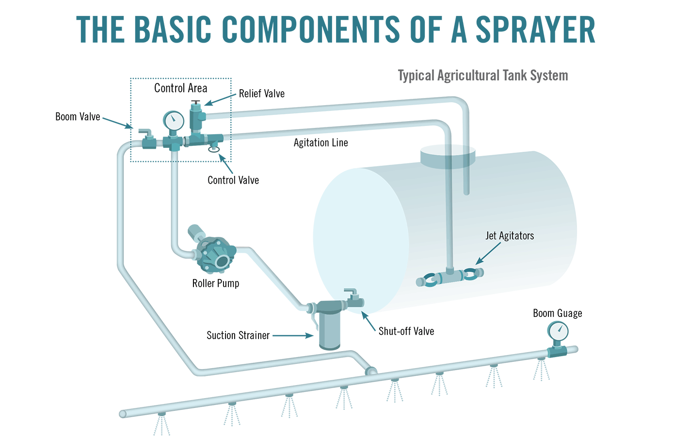 Making Sure Sprayer Equipment Is In Good Condition The Ins