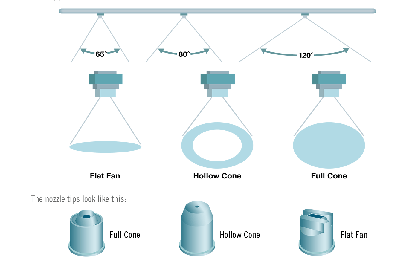 Nozzles_Nozzle-Sizes_Equipment_Em_Featured