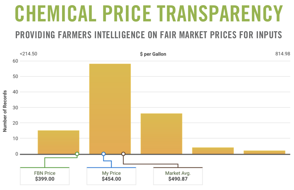 chemical price transparency
