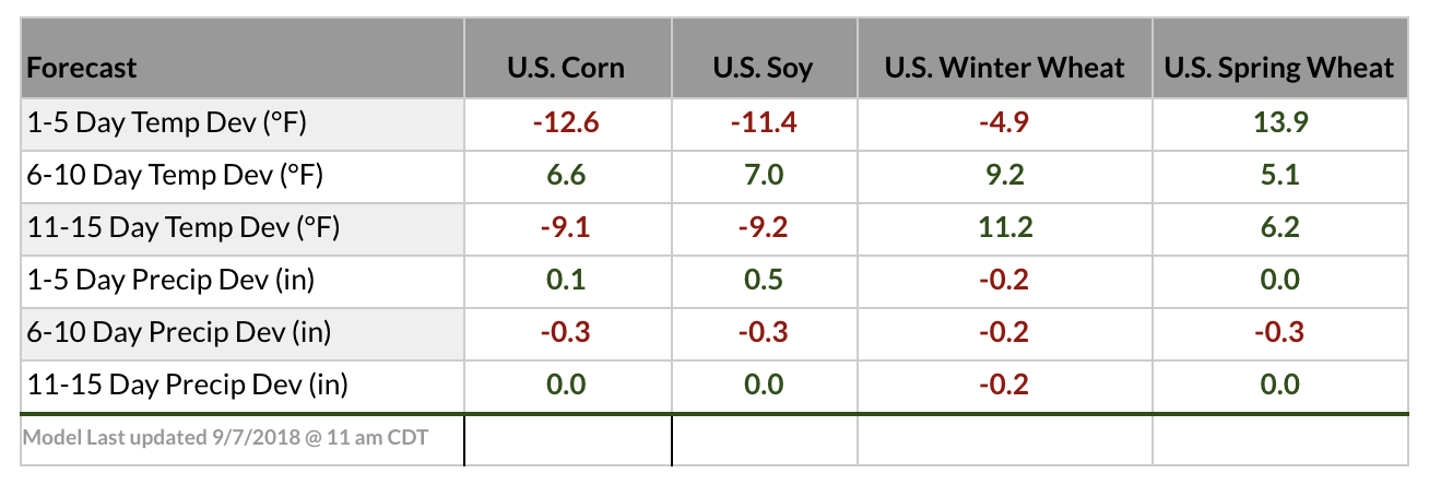 weather forecast 2018 corn soybeans wheat
