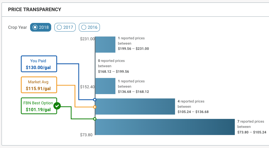 4 Ways Price Transparency Will Change the Way You Buy Inputs