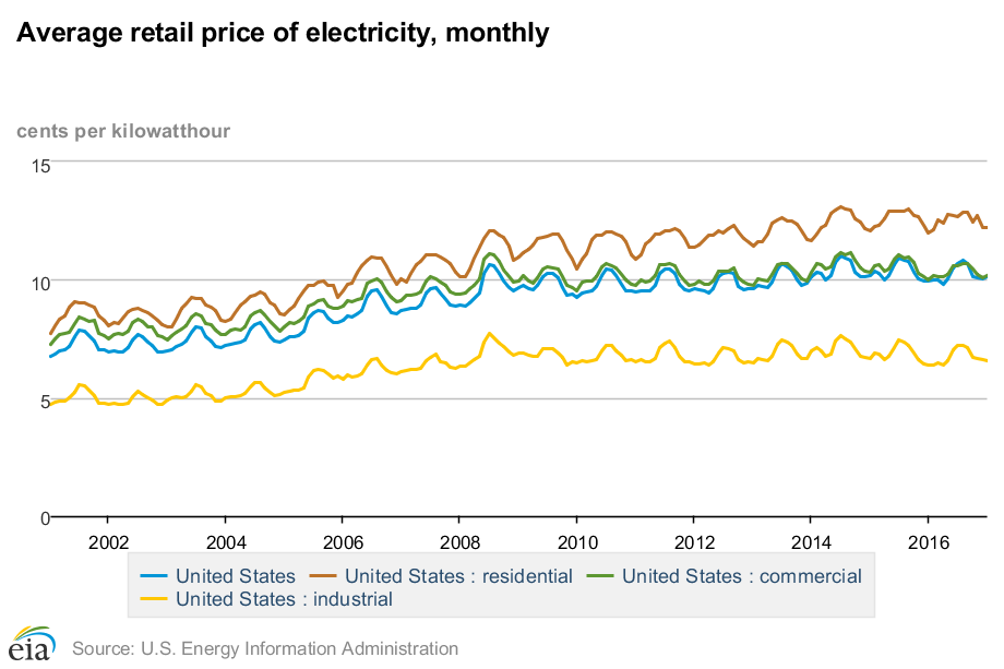 Average_retail_price_of_electricity2C_monthly.png