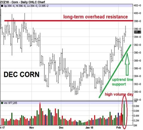 december corn 2-9-18
