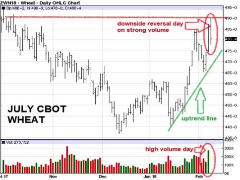 july cbot wheat 2-9-18