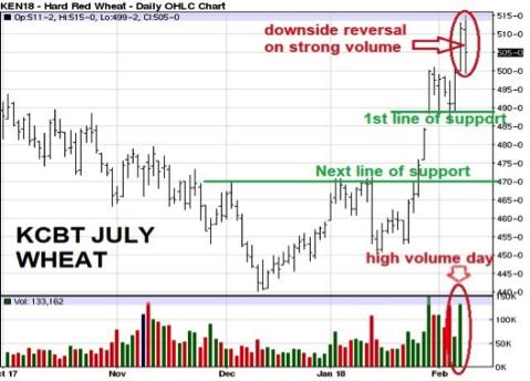 july kcbt hard red wheat 2-9-18