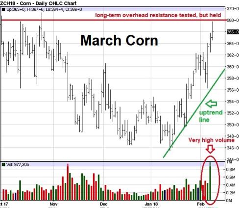 march corn 2-9-18