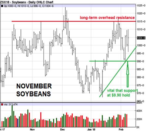 november soybeans 2-9-18