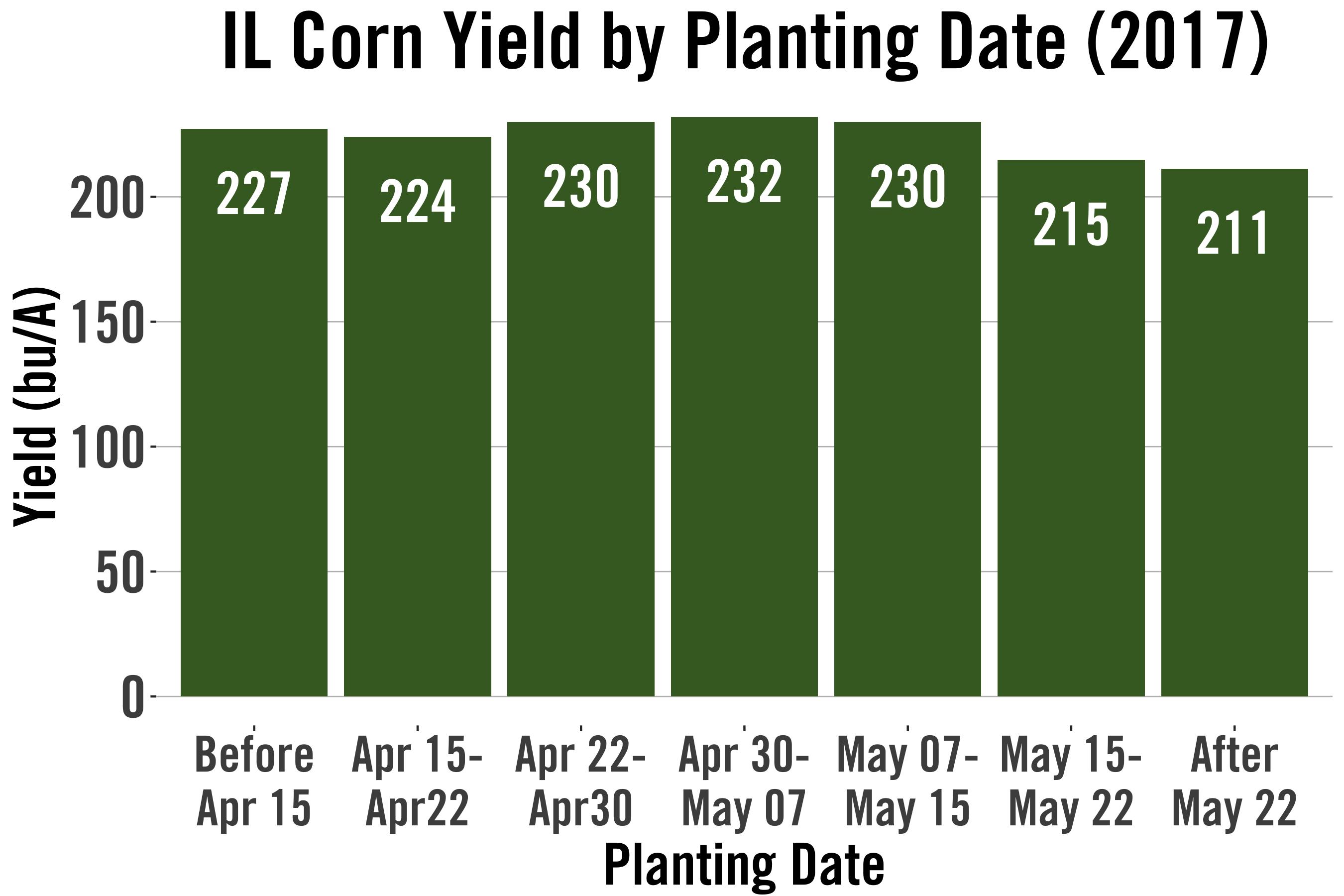 planting_date_IL