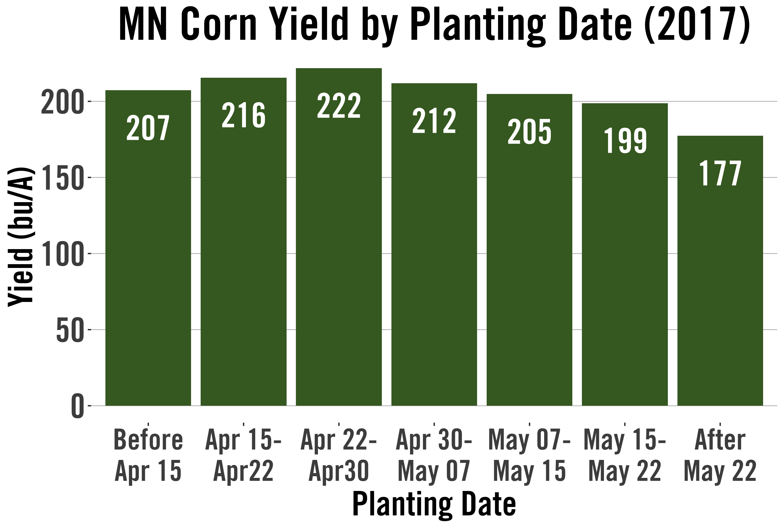 planting_date_MN