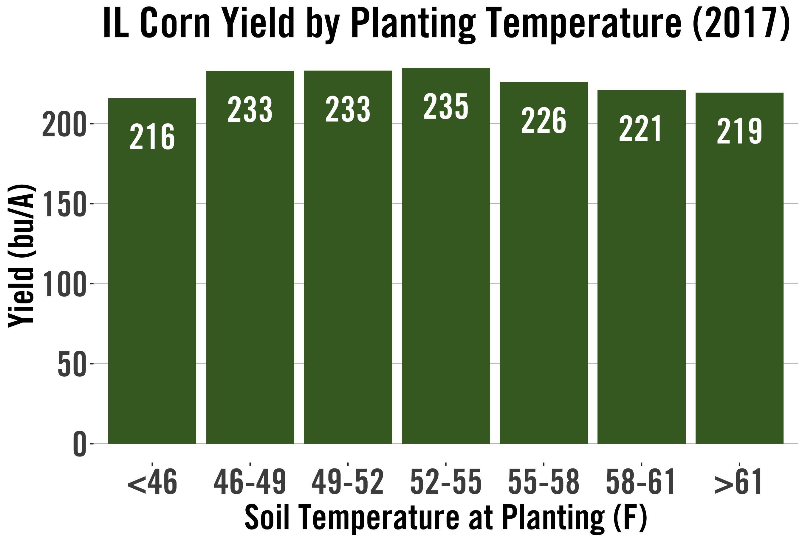 planting_temp_IL