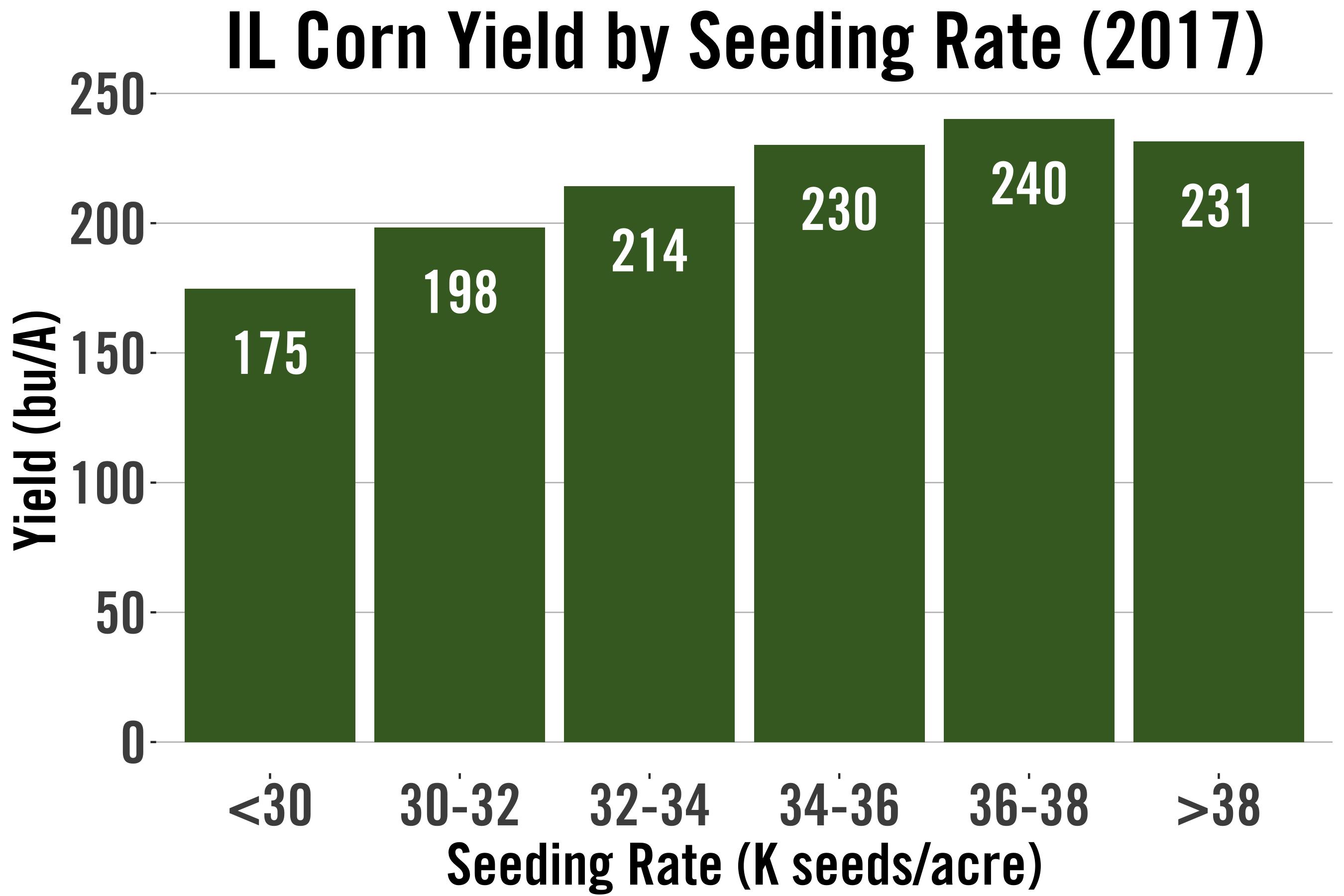 seeding_Rate_IL
