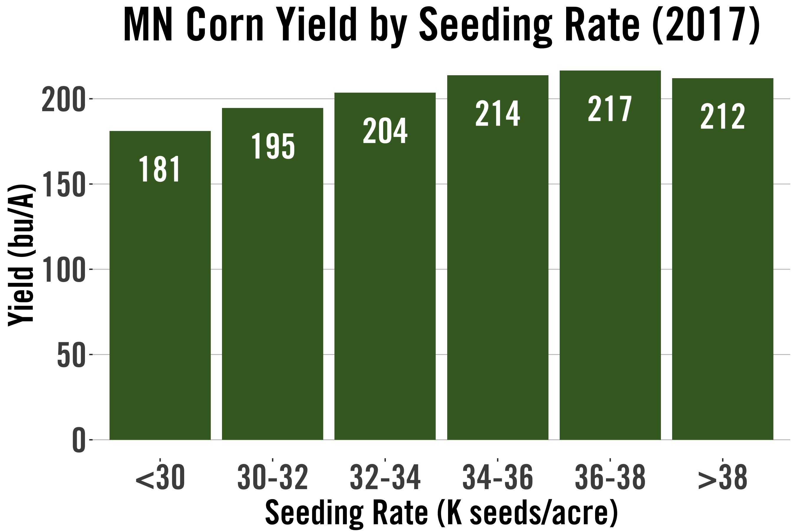 seeding_Rate_MN