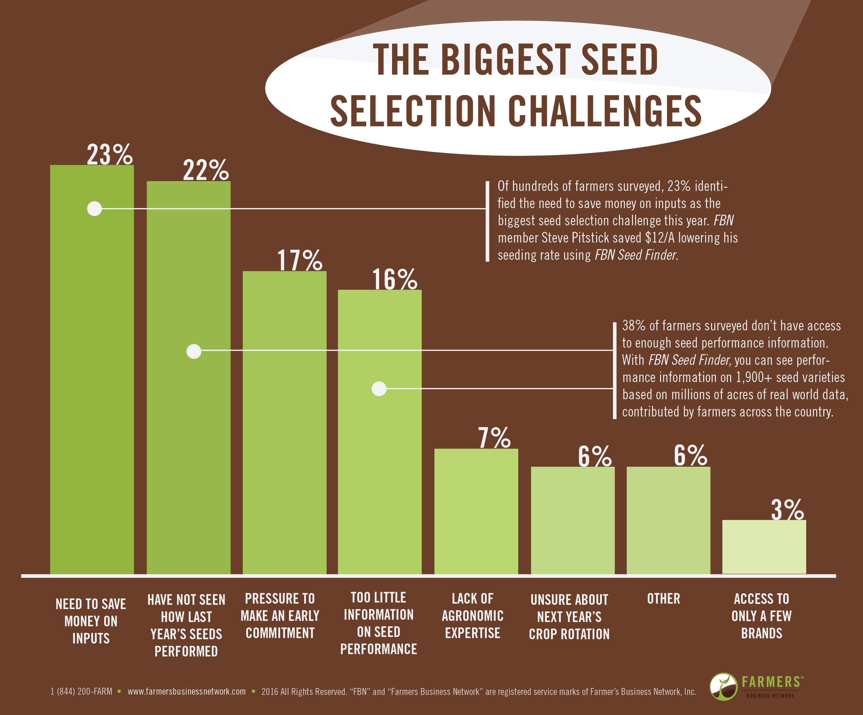 Emergence future of farming fbn network nvjuhfo Images